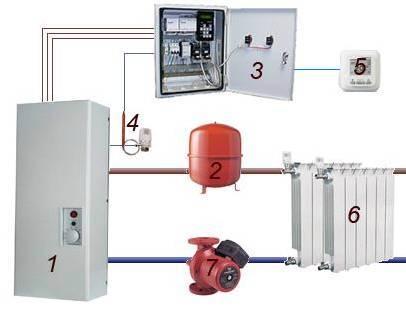 Устройство систем электрического отопления, выбор электрического обогревателя.