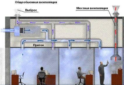 Системы вентиляции - местная