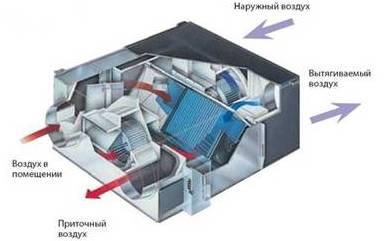 Системы вентиляции - приточно-вытяжная вентиляция.